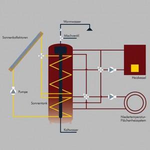 Funktionsprinzip Sonnenhaus