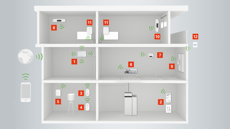Vitocomfort - Systemdarstellung im Gebäude